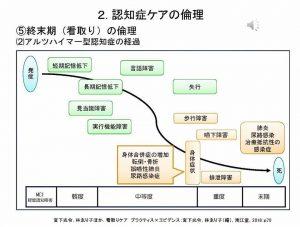 認知症ケアの倫理グラフ